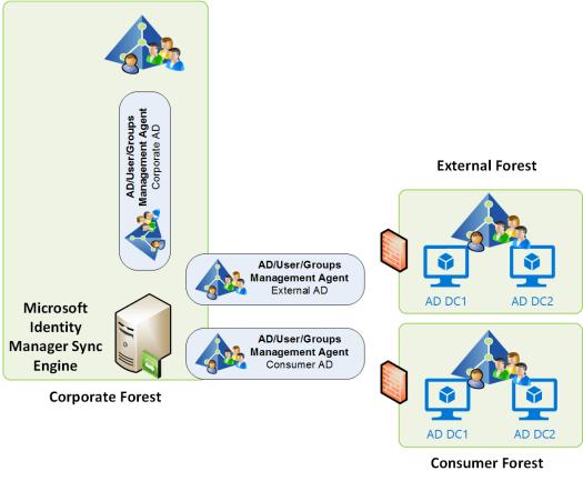 MIM Kerberos-no-logon-server