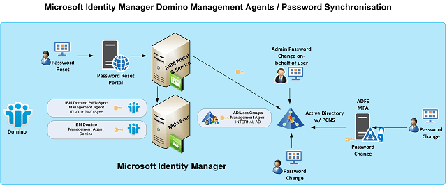 Identity Manager to Domino Password Sync Overview