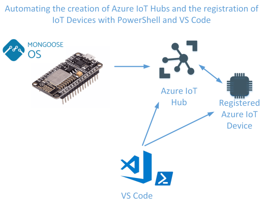 IoT Integration