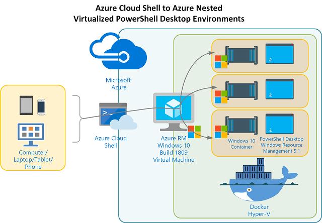 Nested Virtual PowerShell Desktop Environments on Windows 10