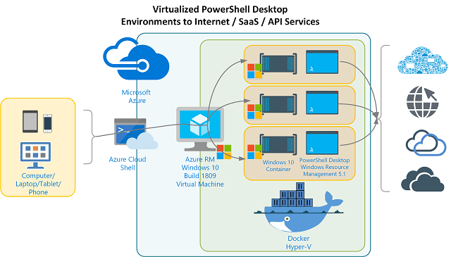 Docker Virtual PowerShell Desktop Env to Internet - SaaS