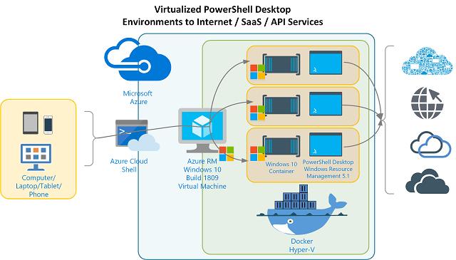 Docker Virtual PowerShell Desktop Env to Internet - SaaS