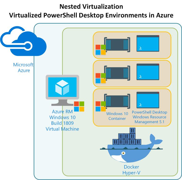 Nested Virtual PowerShell Desktop Env.png
