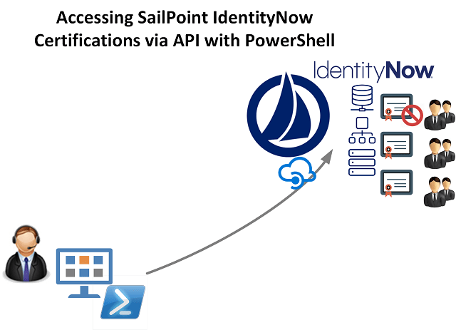 Sailpoint IdentityNow Certifications
