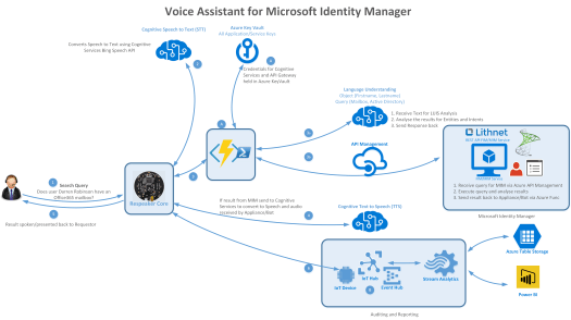 Voice Assistant for Microsoft Identity Manager