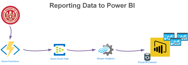 PowerShell Azure Function to Power BI via Event Hub and Stream Analytics