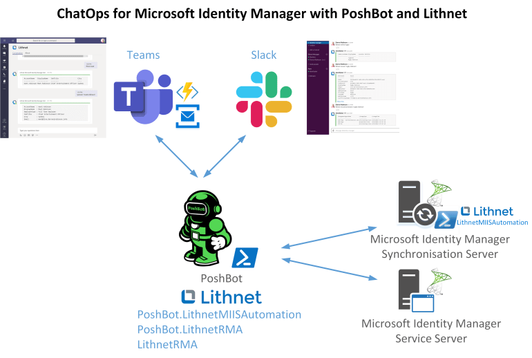 ChatOps for Microsoft Identity Manager Overview.png