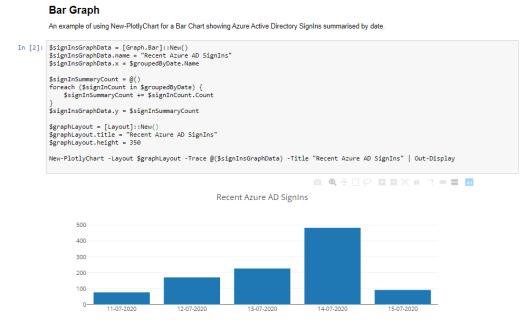Get AzureAD SignIns and Graph on a Bar Chart