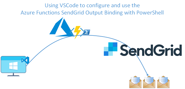 Azure Function SendGrid Output Binding using PowerShell