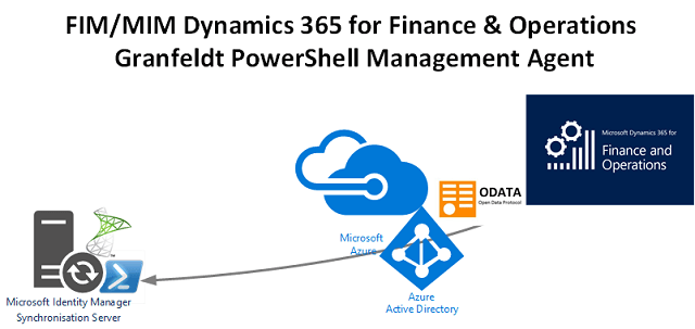 Dynamics 365 Finance & Operations Management Agent for Microsoft Identity Manager