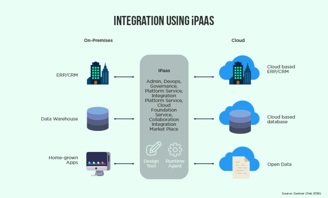 iPaaS integration