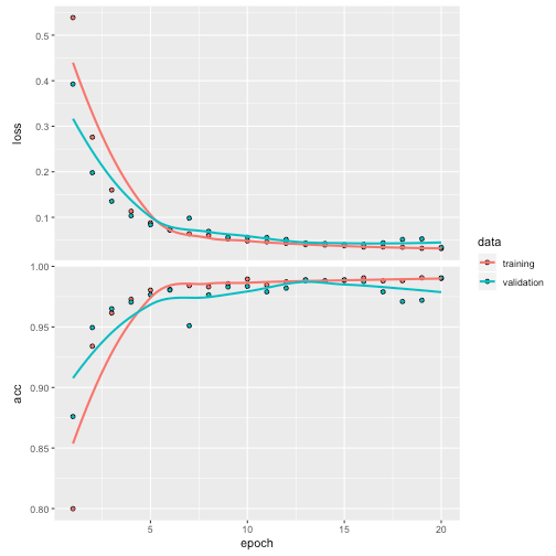 How to create a sequential model in Keras for R