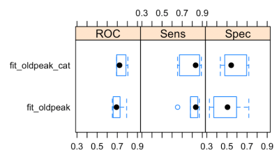 New discretization method: Recursive information gain ratio maximization