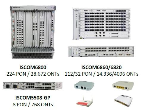 GPON family - Soluciones GPON para operadores locales y para la extensión de distancias en fibra entre OLT y ONTs