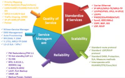 RAX711 features 300x188 - ¿Por qué usar un equipo de demarcación para ofrecer servicios Ethernet?