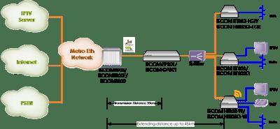 gpon extension 1 300x141 - Soluciones GPON para operadores locales y para la extensión de distancias en fibra entre OLT y ONTs