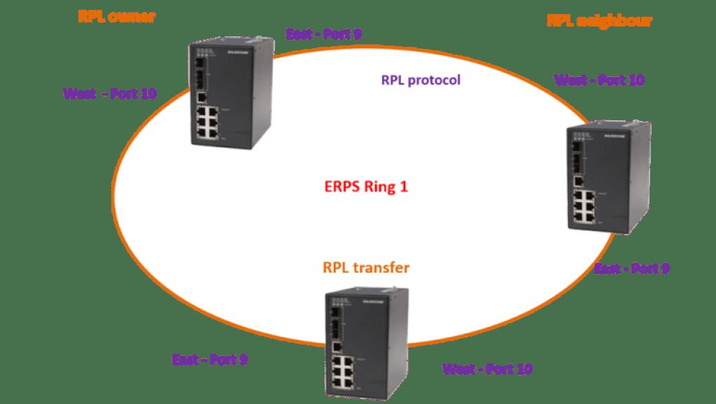 ERPS – Ethernet Ring Proteccion – Los Miércoles de Tecnología