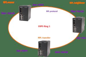 ERPS - ERPS - Ethernet Ring Proteccion - Los Miércoles de Tecnología