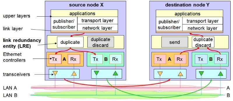 PRP implementation - PRP (Parallel Redundancy Protocol) - Los Miércoles de Tecnología