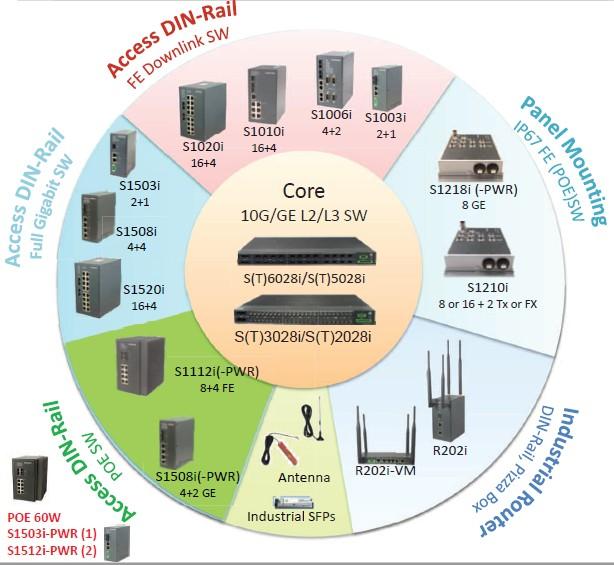 Webinar Gratuito – Switches industriales Gazelle de Raisecom