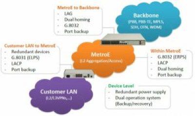 l3x 2D1Z 300x180 - Soluciones Carrier Ethernet 2.0 - Agregadores y CPEs