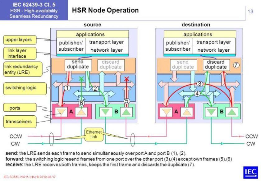 HSRNodeOperation 1024x709 - HSR (High-availability Seamless Redundancy) - Los Miércoles de Tecnología