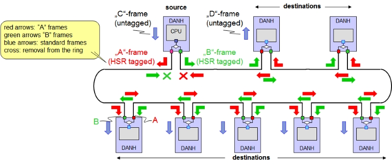 IEC 62439 3.5 HSR Multicast Ring 20170204 Kirrmann - HSR (High-availability Seamless Redundancy) - Los Miércoles de Tecnología