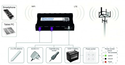 rut850 2 300x157 - RUT850- Router wireless 4G LTE para automoción