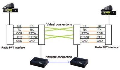 RoIP102 point to ponit 300x178 - Transmisión de radio analógica sobre IP con protocolo SIP