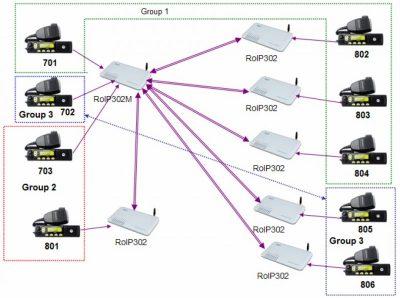 RoIP302M ponit to multipoint 300x224 - Transmisión de radio analógica sobre IP con protocolo SIP