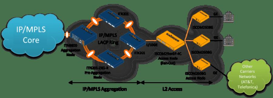 metrocarrier - Uno de los principales operadores en México selecciona a Raisecom para proveer servicios Multi-Gigabit