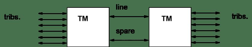 msp 1024x191 - Introducción a las redes SDH - Multiplexores, equipos terminales y ADM - Los Miércoles de Tecnología