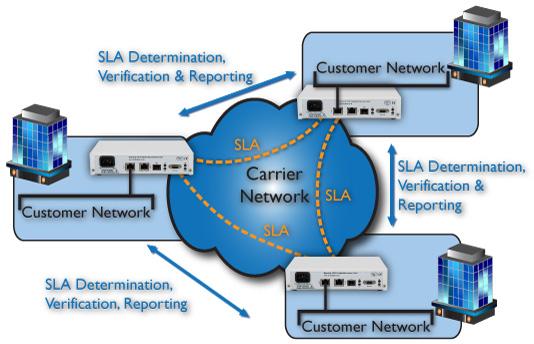Webinar Gratuito – Quieres saber cómo medir los SLA en tus enlaces Ethernet o cómo lanzar una RFC2544 sin un costoso equipo de medida?