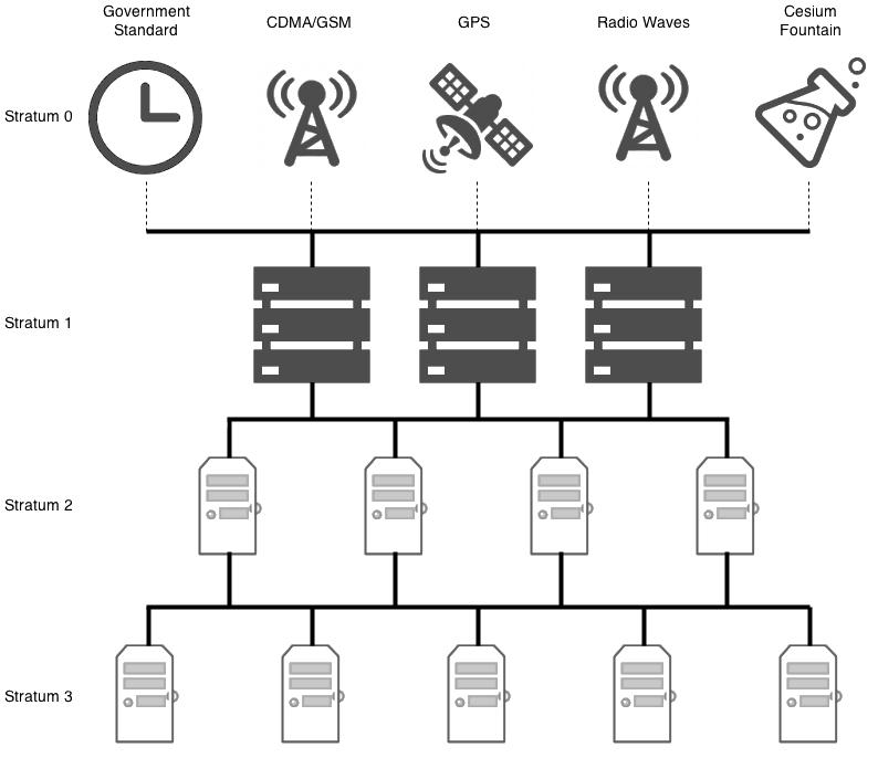 arquitectura ntp.jpg - Protocolo NTP - Los Miércoles de Tecnología