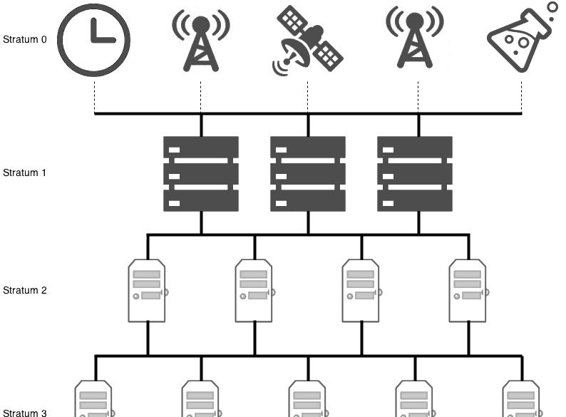 Protocolo NTP – Los Miércoles de Tecnología