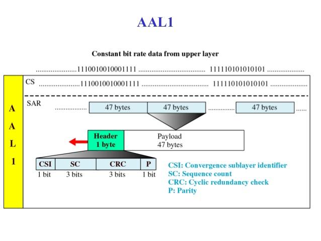 AAL1 - Introducción a la tecnología TDM sobre IP y pseudowire - Los Miércoles de Tecnología (II)