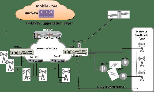 Una utility de Africa Occidental selecciona Raisecom para proveer servicios entrerprise a través de su red de fibra