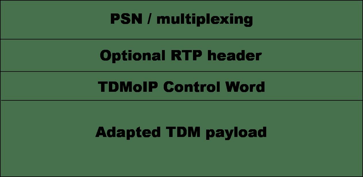 Introducción a la tecnología TDM sobre IP y pseudowire - Los ...