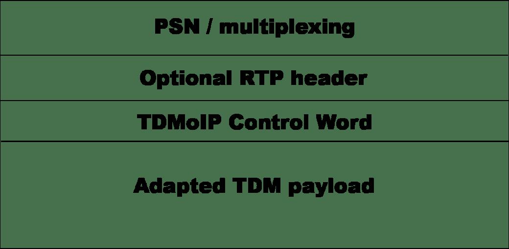 Introducción a la tecnología TDM sobre IP y pseudowire – Los Miércoles de Tecnología (II)