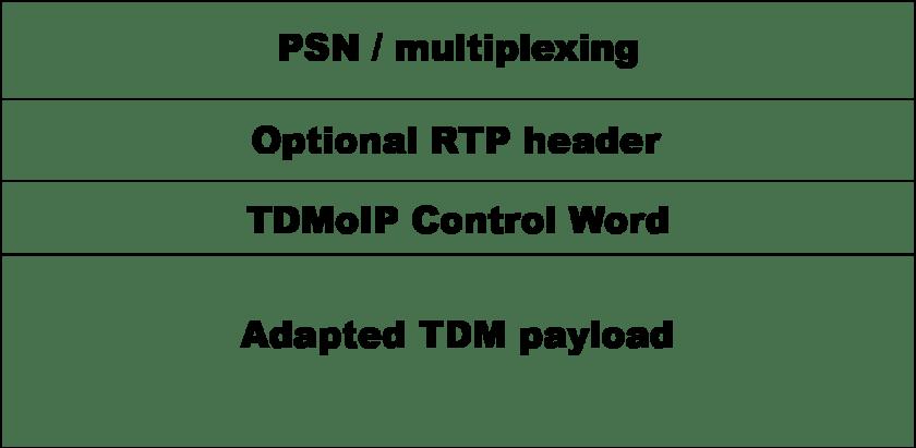 layering tdmoip - Introducción a la tecnología TDM sobre IP y pseudowire - Los Miércoles de Tecnología (II)