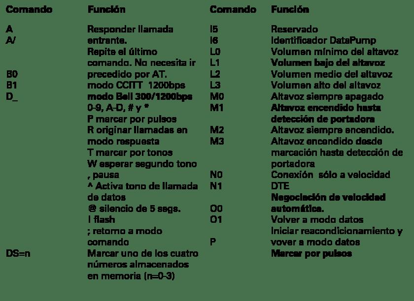 comandos at hayes - Introducción a la tecnología de módems (III)