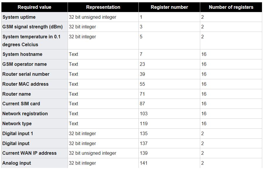 rut modbus get - ¿ Cómo monitorizar o configurar nuestro router Teltonika a través del protocolo Modbus ?