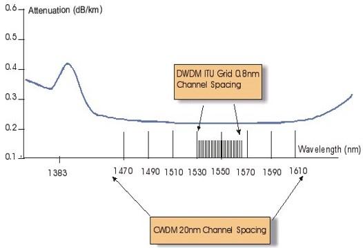CWDM vs DWDM.png - Fibra óptica - CWDM y DWDM