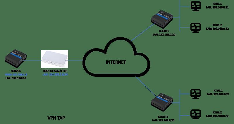 VPN TAP - ¿ Cómo crear una VPN con OpenVPN y routers Teltonika ?