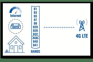 lock lte bands - ¿ Por qué puede interesarnos fijar las bandas de frecuencia de nuestro router móvil ?