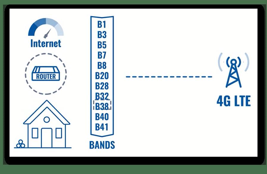 ¿ Por qué puede interesarnos fijar las bandas de frecuencia de nuestro router móvil ?