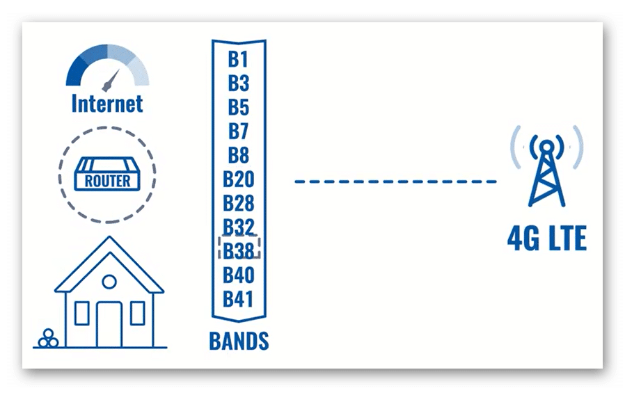 lock lte bands - Los 10 mejores How-To sobre routers Teltonika del 2020