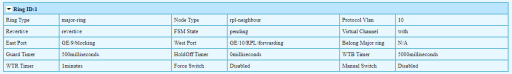 fiberrroad neighbour pending 1024x148 - ¿ Como configurar un anillo ERPS con switches Fiberroad ?