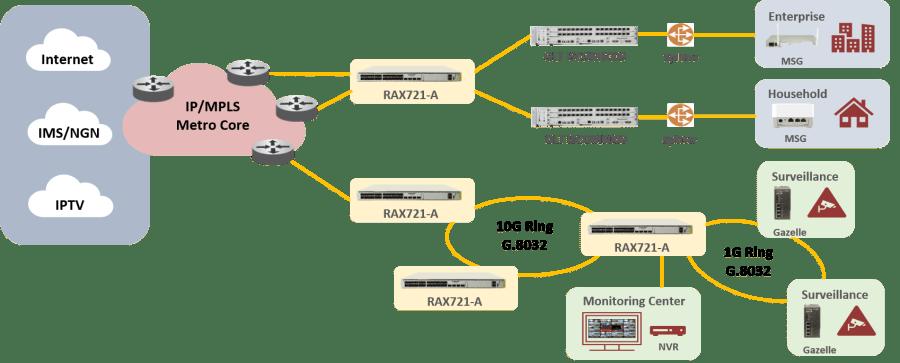 RAX721 A metro aggregation 1024x413 - RAX721-A - Equipo de agregación Carrier Class L2/L3