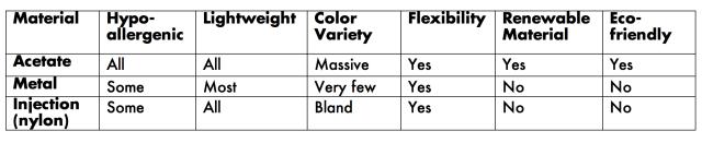 acetate glasses material comparison chart